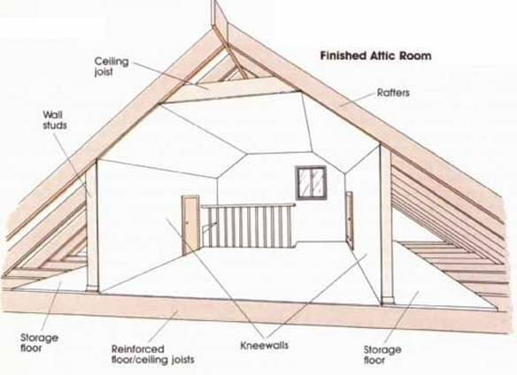 Depending On How That Space Is Used, Designing An Attic Conversion Has Its  Own Set Of Challenges To Prepare For. Here Are Some Considerations To Take  Into ...